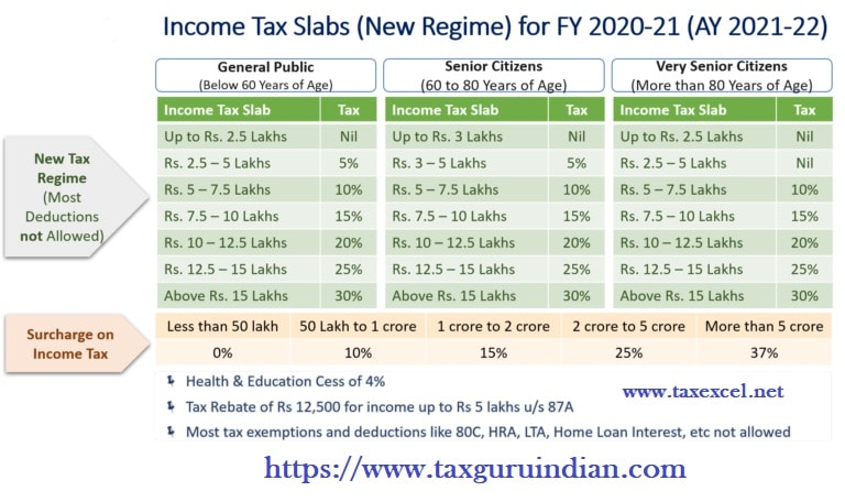 Tax Calculator All in One for the Govt and Non-Govt Employees for F.Y.2020-21 as per New and Old Tax Regime U/s 115BAC