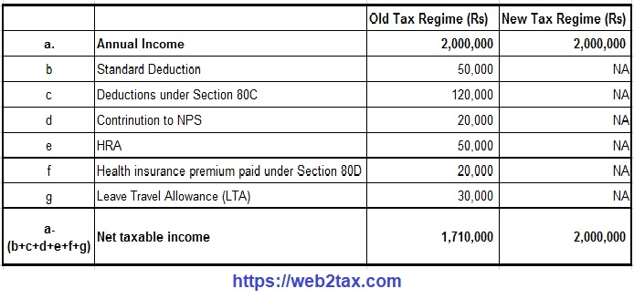 Automated Income Tax Calculator All in One  for the Andhra Pradesh State Employees for F.Y.2020-21 as per U/s 115 BAC