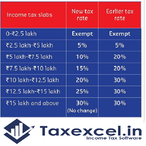 Tax Exemption of Health Insurance U/s 80 D F.Y 2020-21 With Automated Income Tax Arrears Relief Calculator U/s 89(1) with Form 10E for the F.Y.2020-21